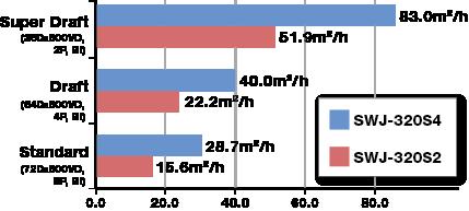 Print speeds of SWJ-320S2 and SWJ-320S4